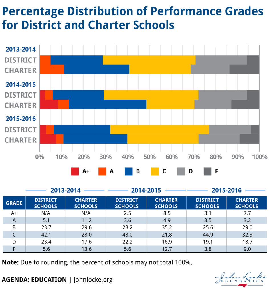 distribution-of-performance-grades-for-district-charter-schools
