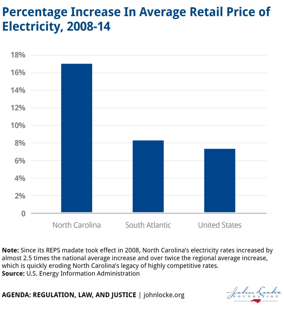 Percent increase-in-average-retail-price-of-electricity-2008-14