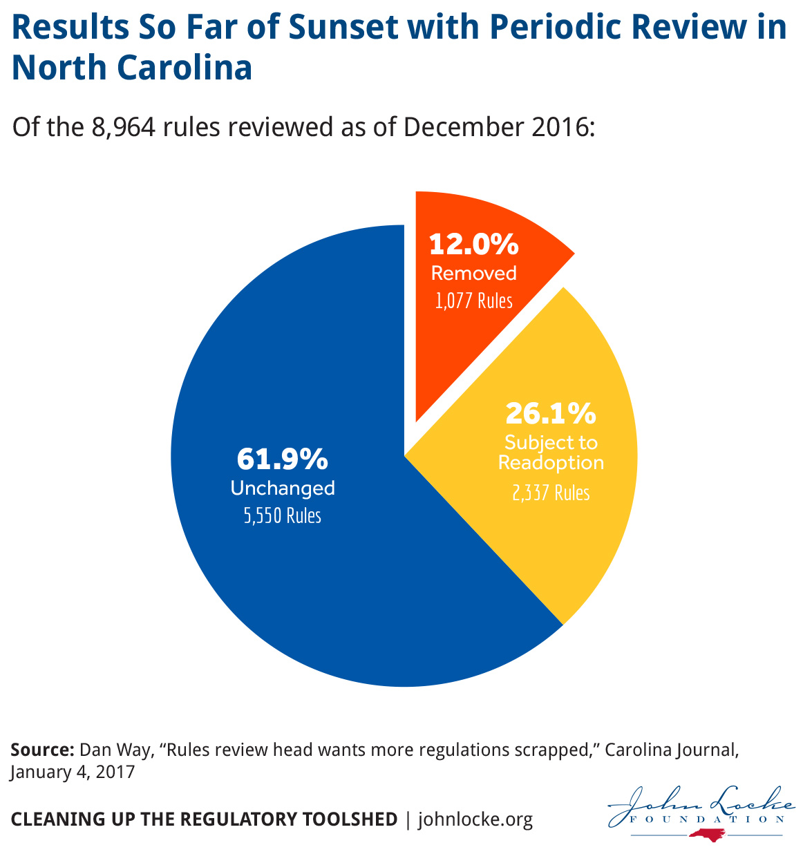 Results So Far of Sunset with Periodic Review in North Carolina