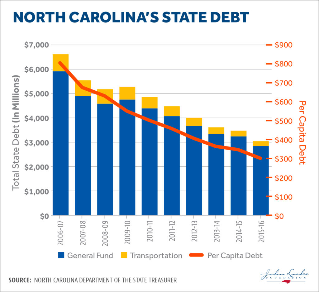 North Carolina State Debt