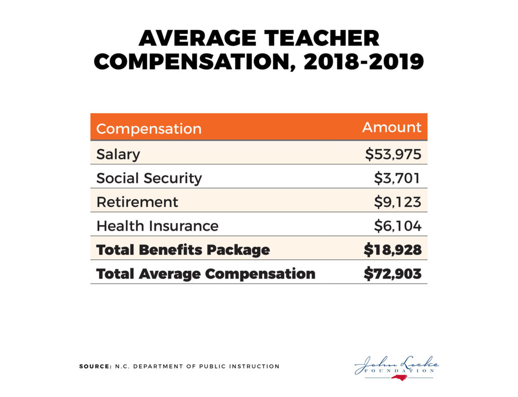 Average Teacher Compensation, 2018-2019