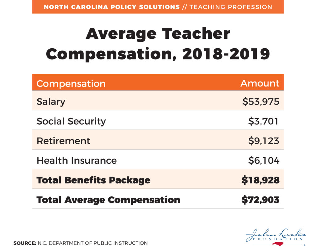 Average Teacher Compensation, 2018-2019