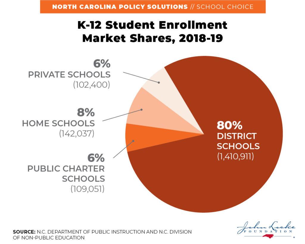 K-12 Student Enrollment Market Shares, 2018-19