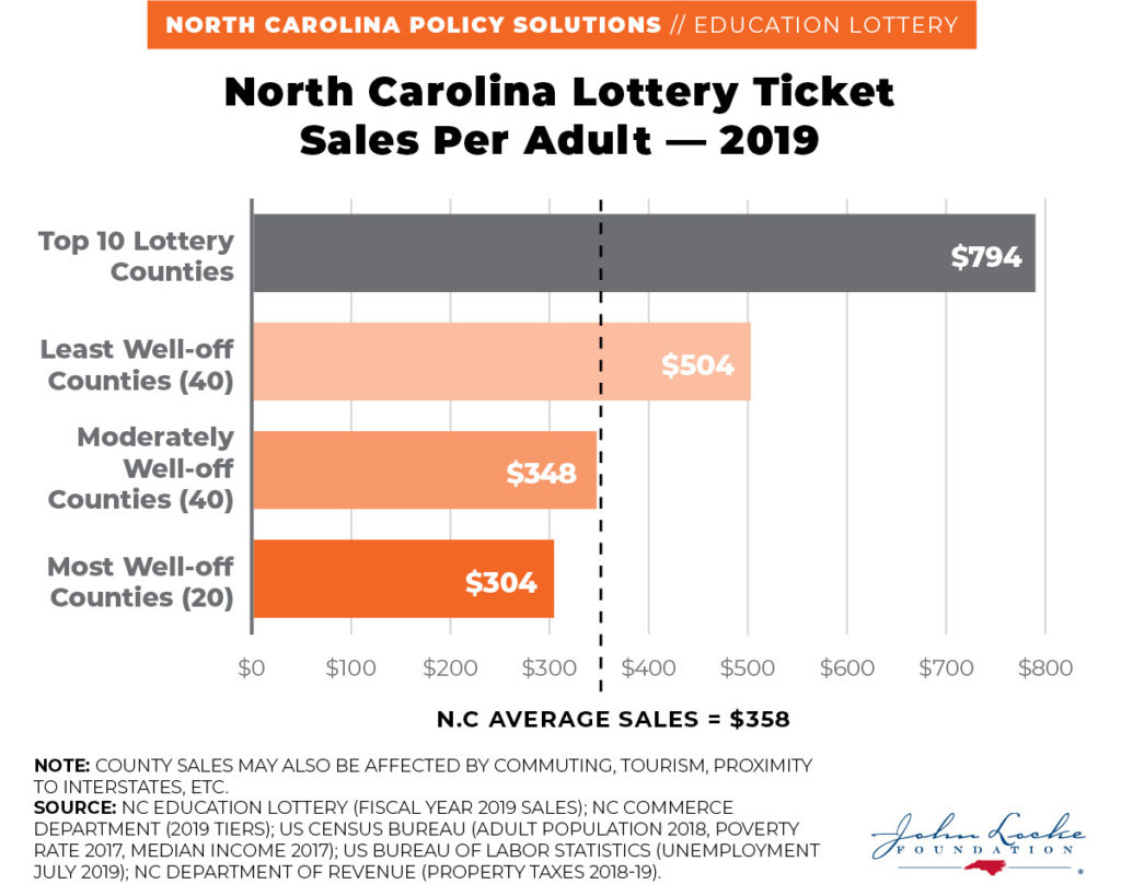 North Carolina Lottery Ticket Sales Per Adult — 2019