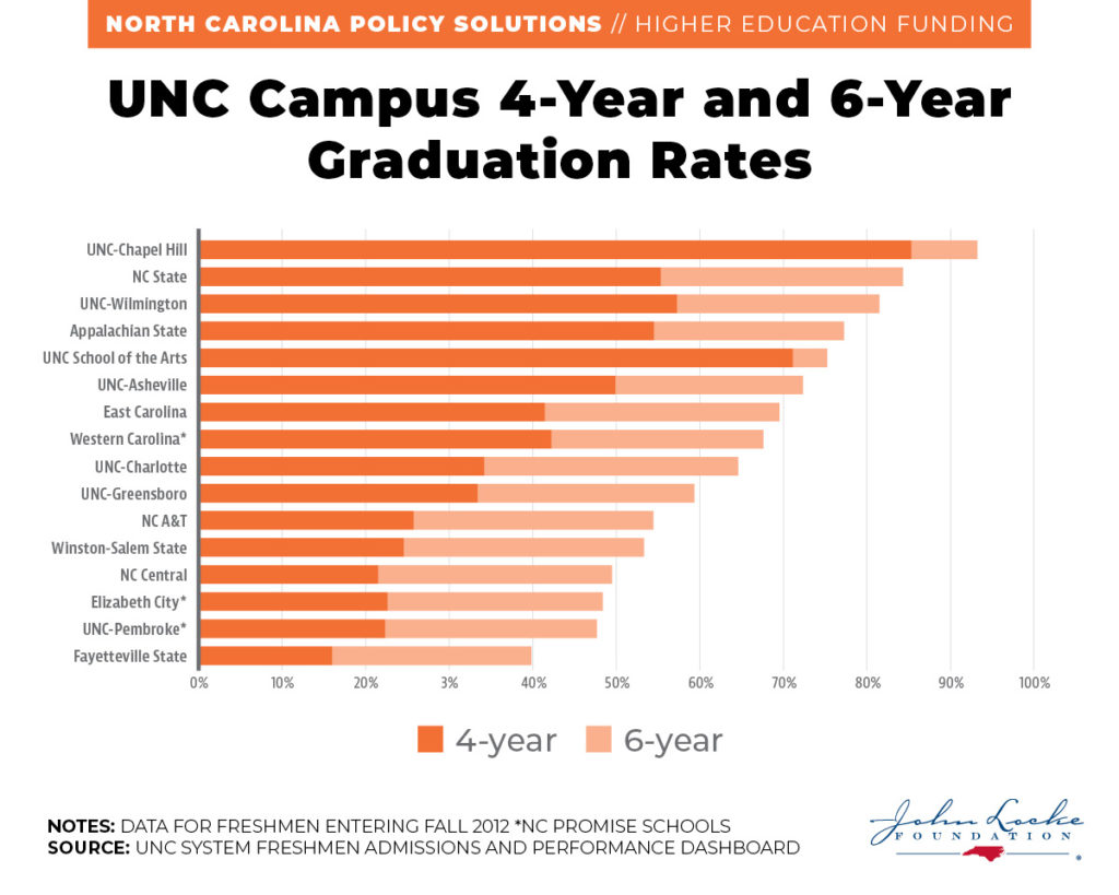 UNC Campus 4-Year and 6-Year Graduation Rates